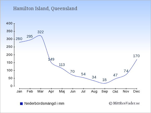 Nederbörd på Hamilton Island i mm: Januari 280. Februari 295. Mars 322. April 149. Maj 113. Juni 70. Juli 54. Augusti 34. September 18. Oktober 47. November 74. December 170.