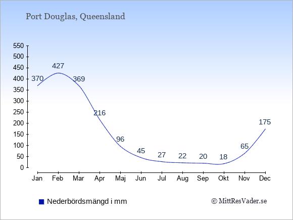Nederbörd i Port Douglas i mm: Januari 370. Februari 427. Mars 369. April 216. Maj 96. Juni 45. Juli 27. Augusti 22. September 20. Oktober 18. November 65. December 175.