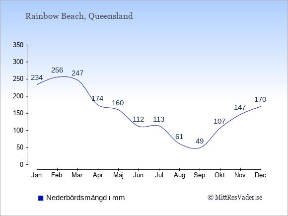 Nederbörd i Rainbow Beach i mm: Januari 234. Februari 256. Mars 247. April 174. Maj 160. Juni 112. Juli 113. Augusti 61. September 49. Oktober 107. November 147. December 170.