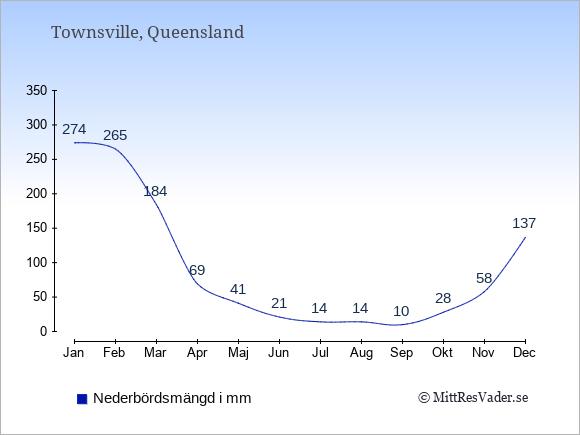 Nederbörd i Townsville i mm: Januari 274. Februari 265. Mars 184. April 69. Maj 41. Juni 21. Juli 14. Augusti 14. September 10. Oktober 28. November 58. December 137.
