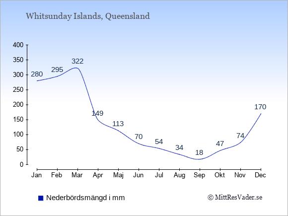 Nederbörd på Whitsunday Islands i mm: Januari 280. Februari 295. Mars 322. April 149. Maj 113. Juni 70. Juli 54. Augusti 34. September 18. Oktober 47. November 74. December 170.