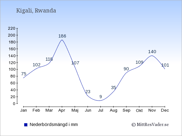 Nederbörd i  Rwanda i mm.