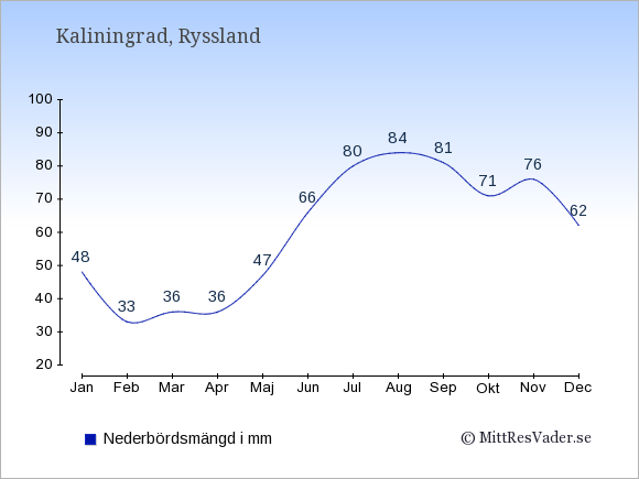 Nederbörd i Kaliningrad i mm: Januari 48. Februari 33. Mars 36. April 36. Maj 47. Juni 66. Juli 80. Augusti 84. September 81. Oktober 71. November 76. December 62.