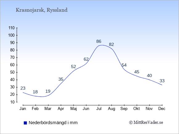 Medelnederbörd i Krasnojarsk i mm: Januari 23. Februari 18. Mars 19. April 35. Maj 52. Juni 62. Juli 86. Augusti 82. September 54. Oktober 45. November 40. December 33.