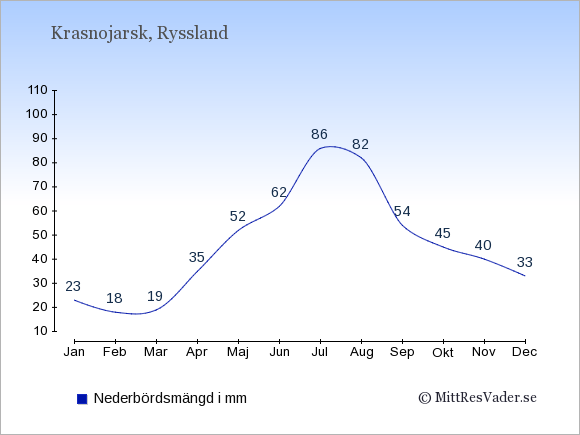 Nederbörd i Krasnojarsk i mm: Januari 23. Februari 18. Mars 19. April 35. Maj 52. Juni 62. Juli 86. Augusti 82. September 54. Oktober 45. November 40. December 33.