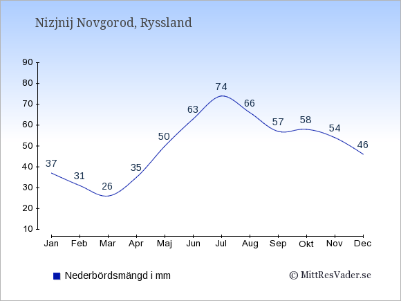Nederbörd i Nizjnij Novgorod i mm: Januari 37. Februari 31. Mars 26. April 35. Maj 50. Juni 63. Juli 74. Augusti 66. September 57. Oktober 58. November 54. December 46.