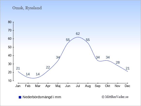 Medelnederbörd i Omsk i mm: Januari 21. Februari 14. Mars 14. April 22. Maj 34. Juni 55. Juli 62. Augusti 55. September 34. Oktober 34. November 28. December 21.
