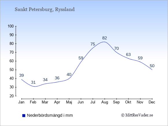 Nederbörd i  Sankt Petersburg i mm.