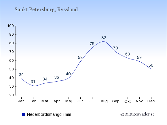 Nederbörd i Sankt Petersburg i mm: Januari 39. Februari 31. Mars 34. April 36. Maj 40. Juni 59. Juli 75. Augusti 82. September 70. Oktober 63. November 59. December 50.