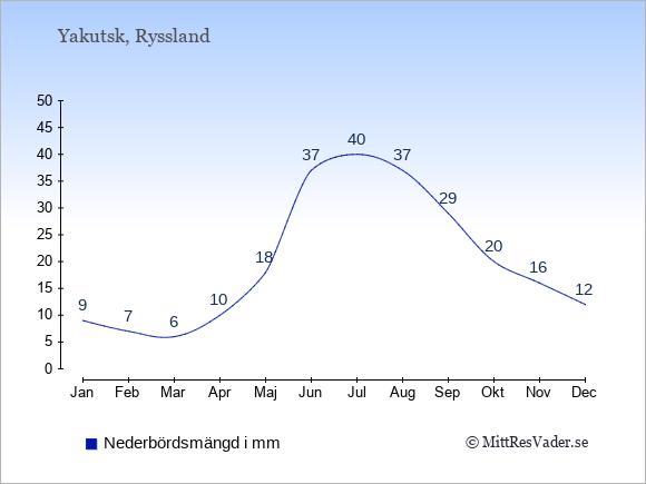 Nederbörd i Yakutsk i mm: Januari 9. Februari 7. Mars 6. April 10. Maj 18. Juni 37. Juli 40. Augusti 37. September 29. Oktober 20. November 16. December 12.