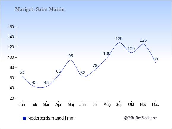 Nederbörd på  Saint Martin i mm.