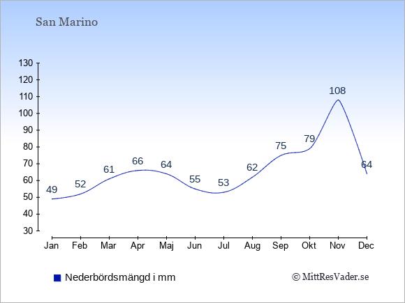 Medelnederbörd i San Marino i mm: Januari 49. Februari 52. Mars 61. April 66. Maj 64. Juni 55. Juli 53. Augusti 62. September 75. Oktober 79. November 108. December 64.