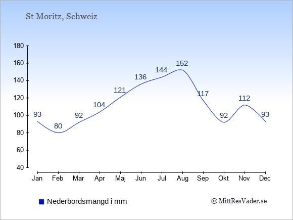 Nederbörd i St Moritz i mm: Januari 93. Februari 80. Mars 92. April 104. Maj 121. Juni 136. Juli 144. Augusti 152. September 117. Oktober 92. November 112. December 93.