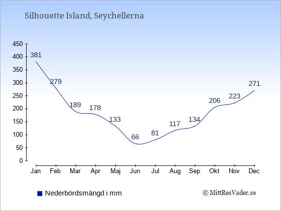 Nederbörd på Silhouette Island i mm: Januari 381. Februari 279. Mars 189. April 178. Maj 133. Juni 66. Juli 81. Augusti 117. September 134. Oktober 206. November 223. December 271.
