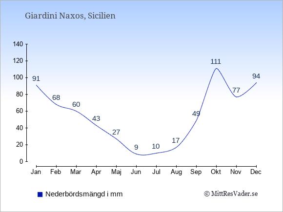 Nederbörd i Giardini Naxos i mm: Januari 91. Februari 68. Mars 60. April 43. Maj 27. Juni 9. Juli 10. Augusti 17. September 49. Oktober 111. November 77. December 94.