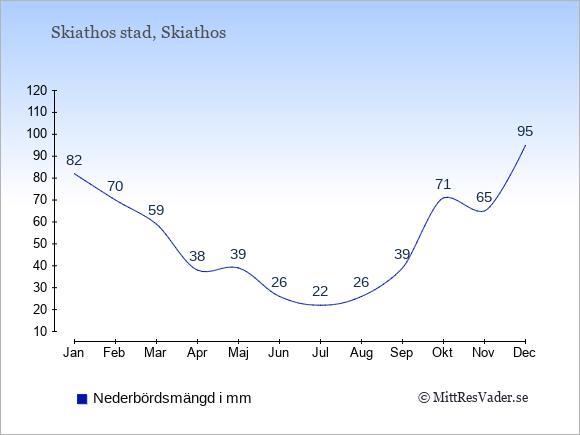 Nederbörd i  Skiathos stad i mm.