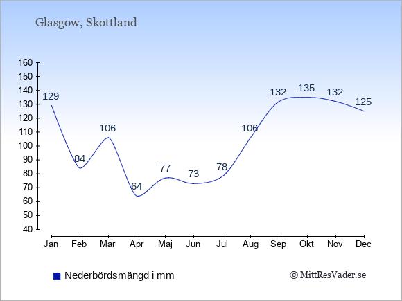 Nederbörd i Glasgow i mm: Januari 129. Februari 84. Mars 106. April 64. Maj 77. Juni 73. Juli 78. Augusti 106. September 132. Oktober 135. November 132. December 125.