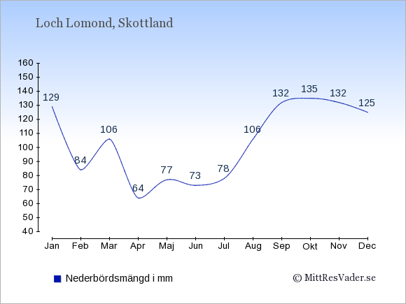 Nederbörd vid Loch Lomond i mm: Januari 129. Februari 84. Mars 106. April 64. Maj 77. Juni 73. Juli 78. Augusti 106. September 132. Oktober 135. November 132. December 125.