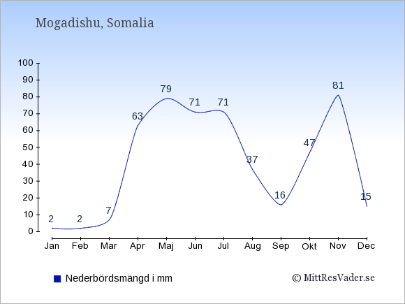 Nederbörd i Somalia i mm: Januari 2. Februari 2. Mars 7. April 63. Maj 79. Juni 71. Juli 71. Augusti 37. September 16. Oktober 47. November 81. December 15.