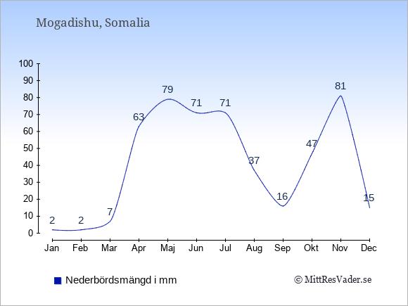 Medelnederbörd i Mogadishu i mm: Januari 2. Februari 2. Mars 7. April 63. Maj 79. Juni 71. Juli 71. Augusti 37. September 16. Oktober 47. November 81. December 15.