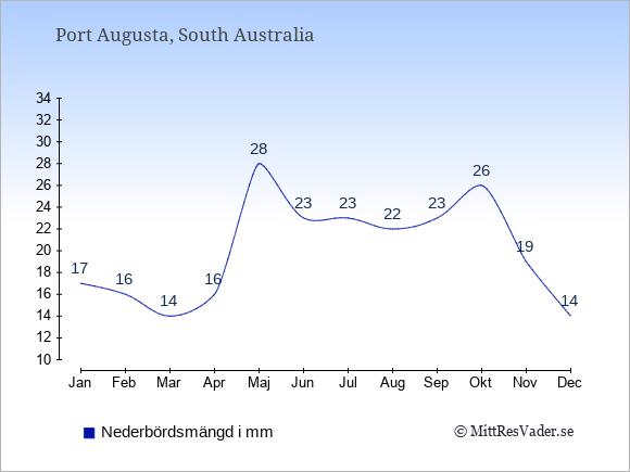 Medelnederbörd i Port Augusta i mm: Januari 17. Februari 16. Mars 14. April 16. Maj 28. Juni 23. Juli 23. Augusti 22. September 23. Oktober 26. November 19. December 14.