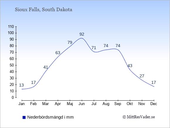 Nederbörd i Sioux Falls i mm: Januari 13. Februari 17. Mars 41. April 63. Maj 79. Juni 92. Juli 71. Augusti 74. September 74. Oktober 43. November 27. December 17.