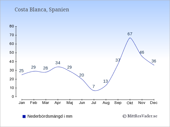 Nederbörd i  Costa Blanca i mm.