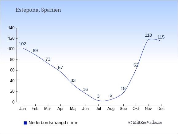 Nederbörd i  Estepona i mm.