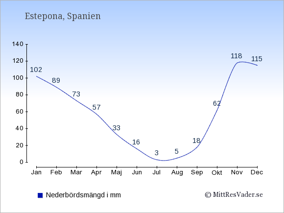 Nederbörd i Estepona i mm: Januari 102. Februari 89. Mars 73. April 57. Maj 33. Juni 16. Juli 3. Augusti 5. September 18. Oktober 62. November 118. December 115.