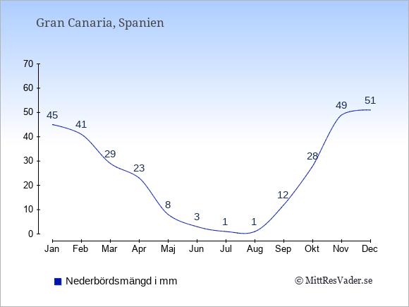 Nederbörd på Gran Canaria i mm: Januari 45. Februari 41. Mars 29. April 23. Maj 8. Juni 3. Juli 1. Augusti 1. September 12. Oktober 28. November 49. December 51.