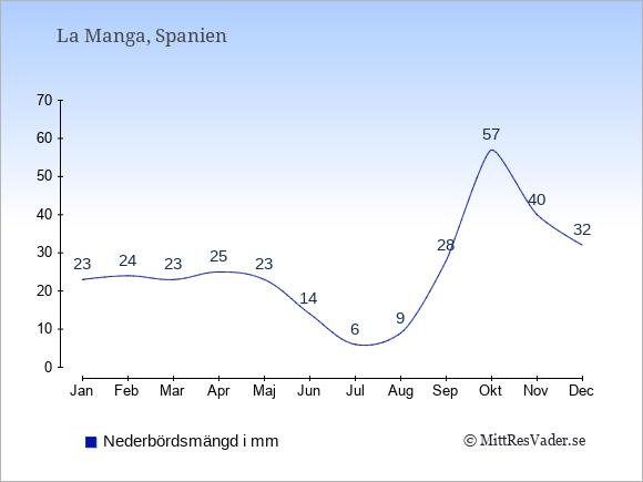 Nederbörd i  La Manga i mm.