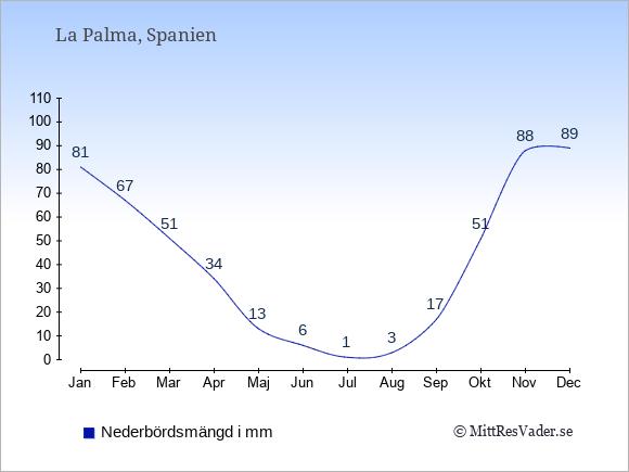 Nederbörd på  La Palma i mm.