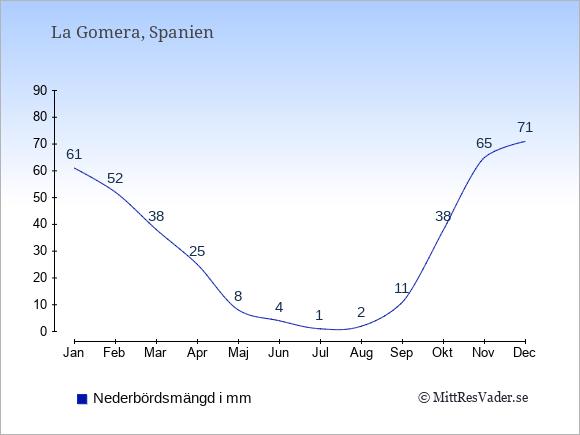 Medelnederbörd på La Gomera i mm: Januari 61. Februari 52. Mars 38. April 25. Maj 8. Juni 4. Juli 1. Augusti 2. September 11. Oktober 38. November 65. December 71.