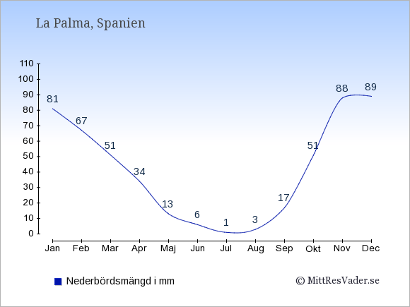 Nederbörd på La Palma i mm: Januari 81. Februari 67. Mars 51. April 34. Maj 13. Juni 6. Juli 1. Augusti 3. September 17. Oktober 51. November 88. December 89.