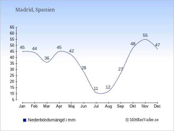 Nederbörd i Madrid i mm: Januari 45. Februari 44. Mars 36. April 45. Maj 42. Juni 28. Juli 11. Augusti 12. September 27. Oktober 48. November 55. December 47.
