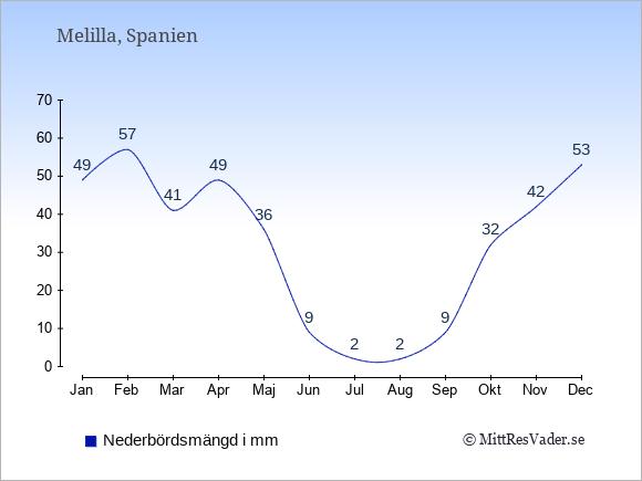 Nederbörd i Melilla i mm: Januari 49. Februari 57. Mars 41. April 49. Maj 36. Juni 9. Juli 2. Augusti 2. September 9. Oktober 32. November 42. December 53.