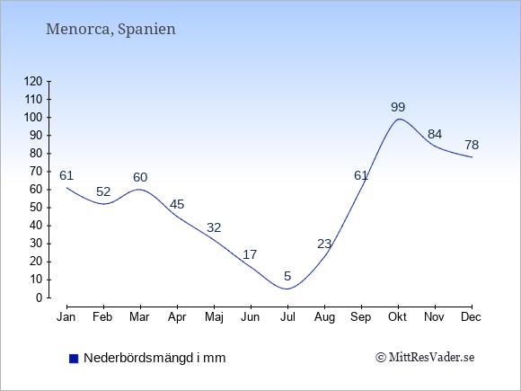 Nederbörd på  Menorca i mm.