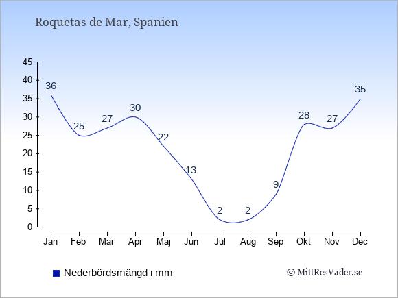Nederbörd i Roquetas de Mar i mm: Januari 36. Februari 25. Mars 27. April 30. Maj 22. Juni 13. Juli 2. Augusti 2. September 9. Oktober 28. November 27. December 35.