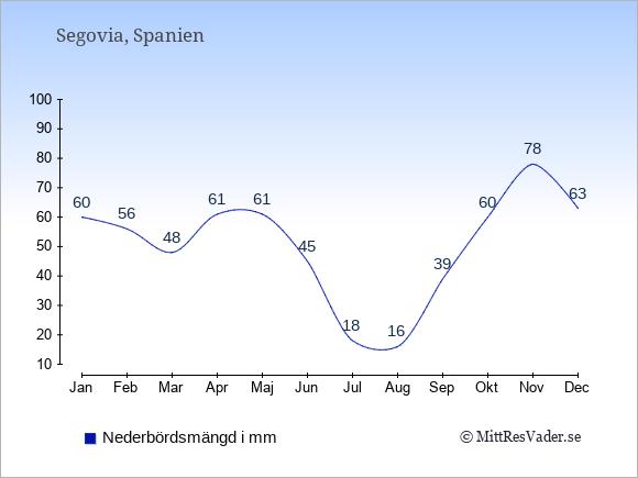 Nederbörd i Segovia i mm: Januari 60. Februari 56. Mars 48. April 61. Maj 61. Juni 45. Juli 18. Augusti 16. September 39. Oktober 60. November 78. December 63.