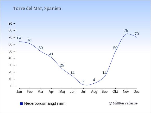 Nederbörd i Torre del Mar i mm: Januari 64. Februari 61. Mars 50. April 41. Maj 25. Juni 14. Juli 2. Augusti 4. September 14. Oktober 50. November 75. December 70.