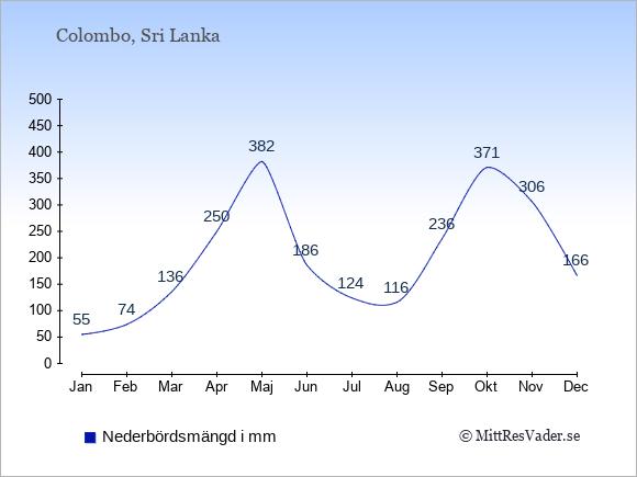 Nederbörd i Colombo i mm: Januari 55. Februari 74. Mars 136. April 250. Maj 382. Juni 186. Juli 124. Augusti 116. September 236. Oktober 371. November 306. December 166.