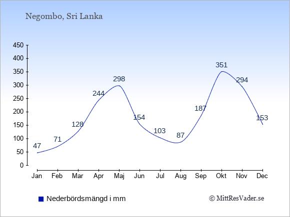 Nederbörd i Negombo i mm: Januari 47. Februari 71. Mars 128. April 244. Maj 298. Juni 154. Juli 103. Augusti 87. September 187. Oktober 351. November 294. December 153.