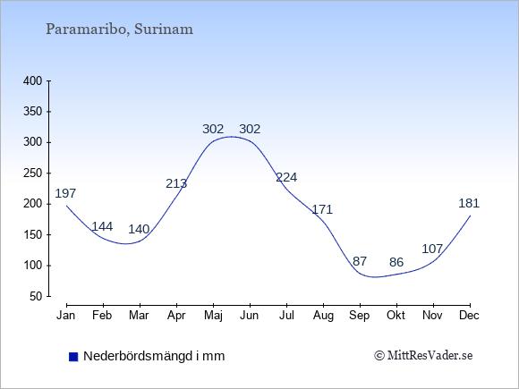 Nederbörd i  Surinam i mm.