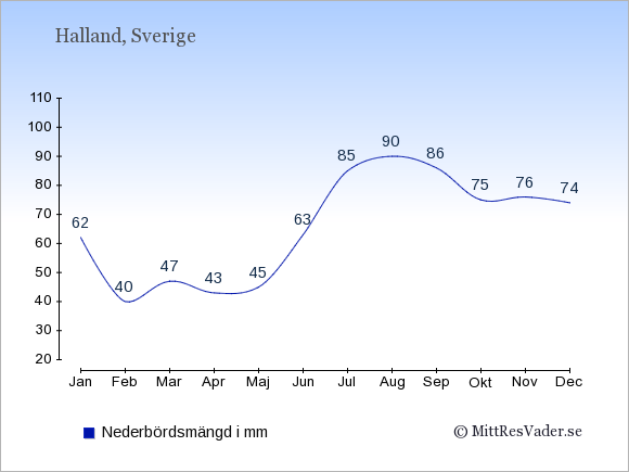 Nederbörd i Halland i mm: Januari 62. Februari 40. Mars 47. April 43. Maj 45. Juni 63. Juli 85. Augusti 90. September 86. Oktober 75. November 76. December 74.