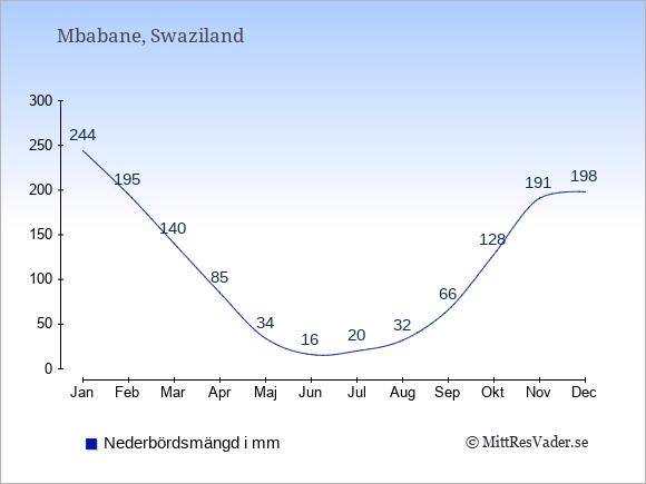 Nederbörd i Swaziland i mm: Januari 244. Februari 195. Mars 140. April 85. Maj 34. Juni 16. Juli 20. Augusti 32. September 66. Oktober 128. November 191. December 198.