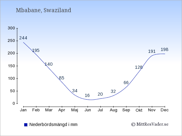Nederbörd i  Swaziland i mm.