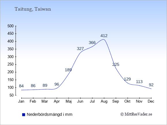 Nederbörd i  Taitung i mm.
