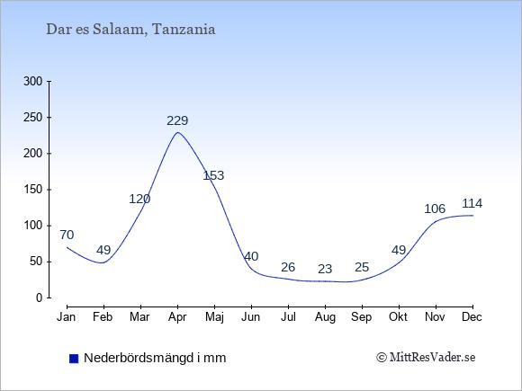 Nederbörd i Dar es Salaam i mm: Januari 70. Februari 49. Mars 120. April 229. Maj 153. Juni 40. Juli 26. Augusti 23. September 25. Oktober 49. November 106. December 114.