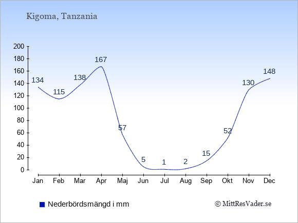 Nederbörd i Kigoma i mm: Januari 134. Februari 115. Mars 138. April 167. Maj 57. Juni 5. Juli 1. Augusti 2. September 15. Oktober 52. November 130. December 148.