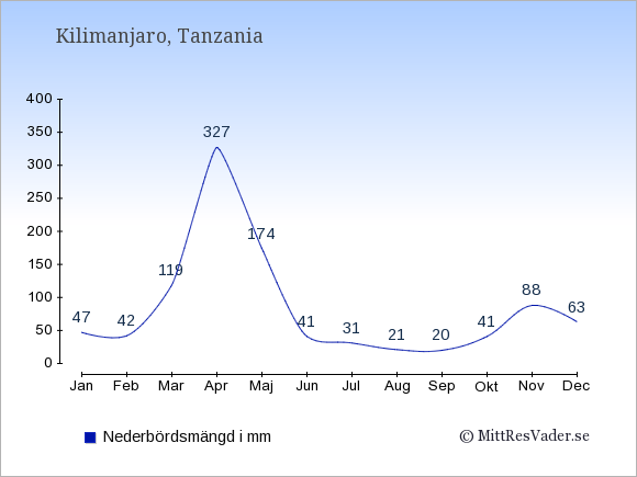Nederbörd vid Kilimanjaro i mm: Januari 47. Februari 42. Mars 119. April 327. Maj 174. Juni 41. Juli 31. Augusti 21. September 20. Oktober 41. November 88. December 63.